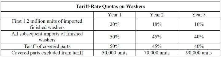 2 Tariff-Rate Quotas on Washers